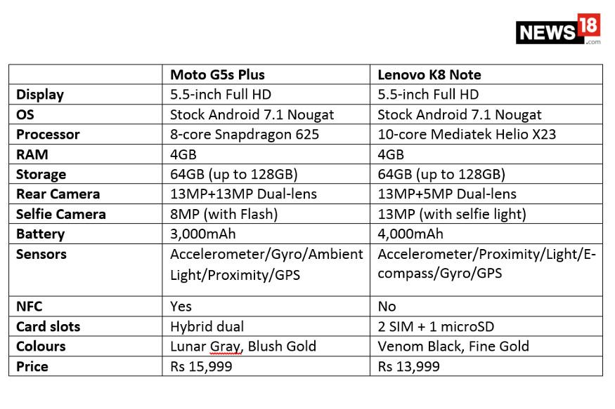 Lenovo K8 Note vs Moto G5s Plus
