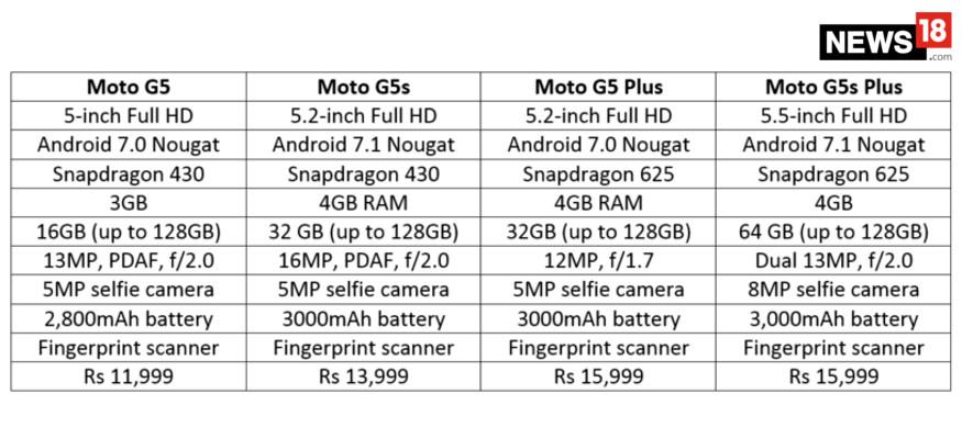 Moto G5 Plus vs Moto G5S Plus
