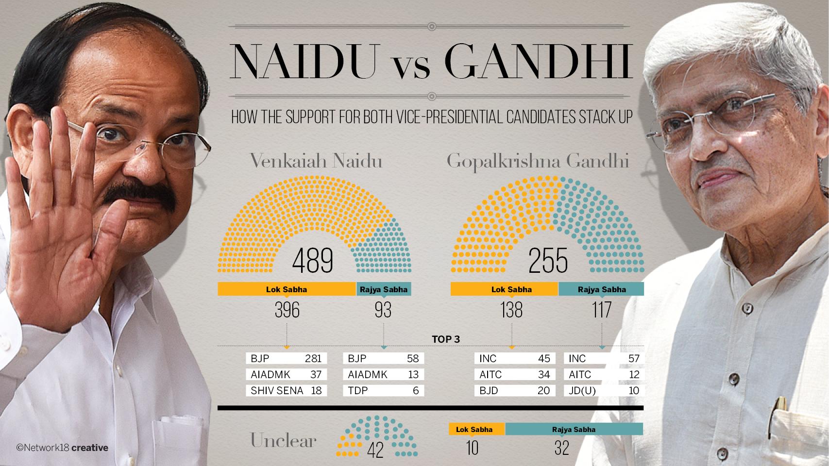 NaiduVSGandhi