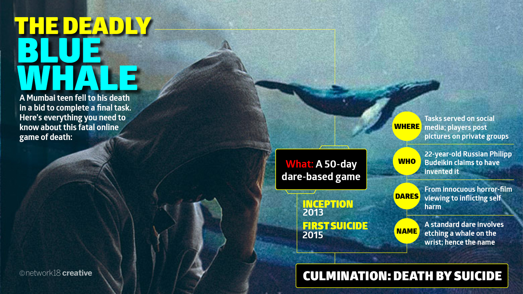 Indore schoolboy rescued from Blue Whale's jaws!