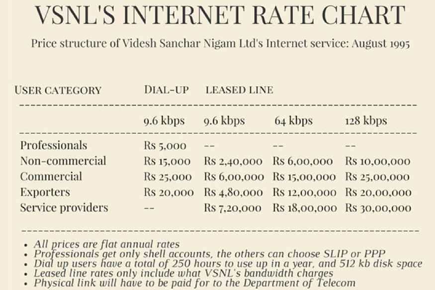 You Won't Miss The '90s Anymore After Seeing These Insanely High Internet Rates