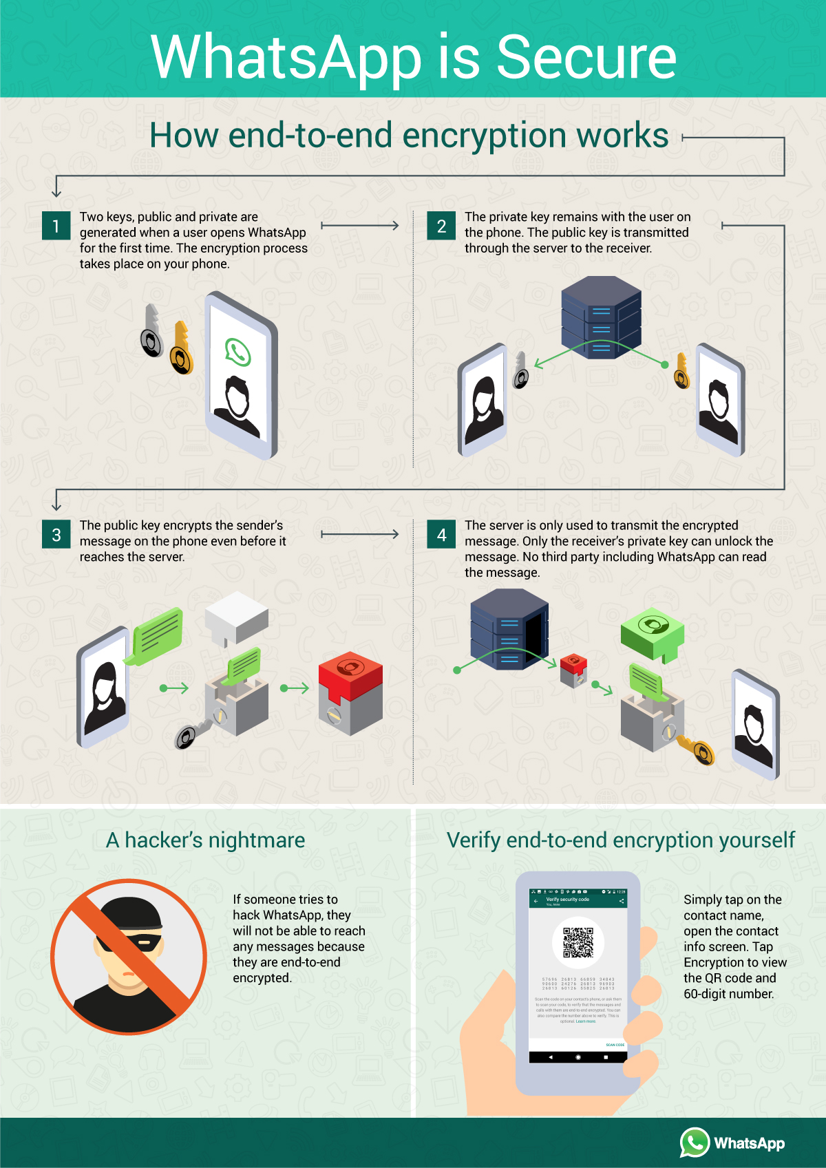 WhatsApp Encryption (2)