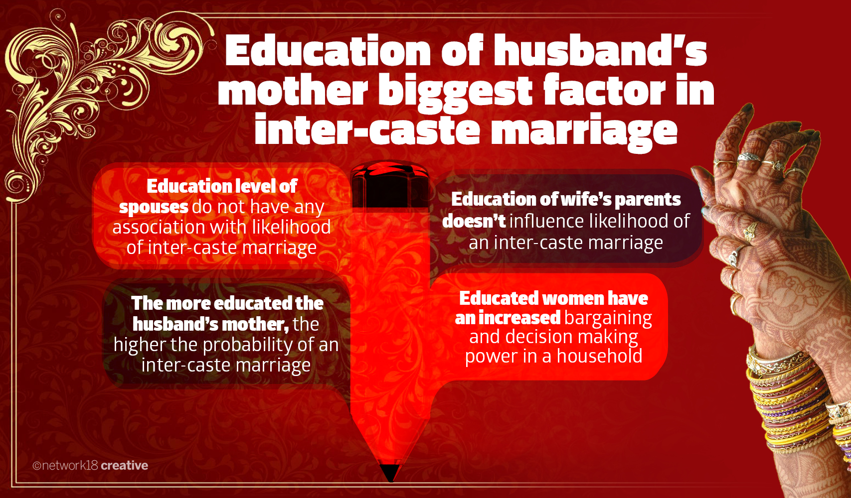 Inter Caste marriages2