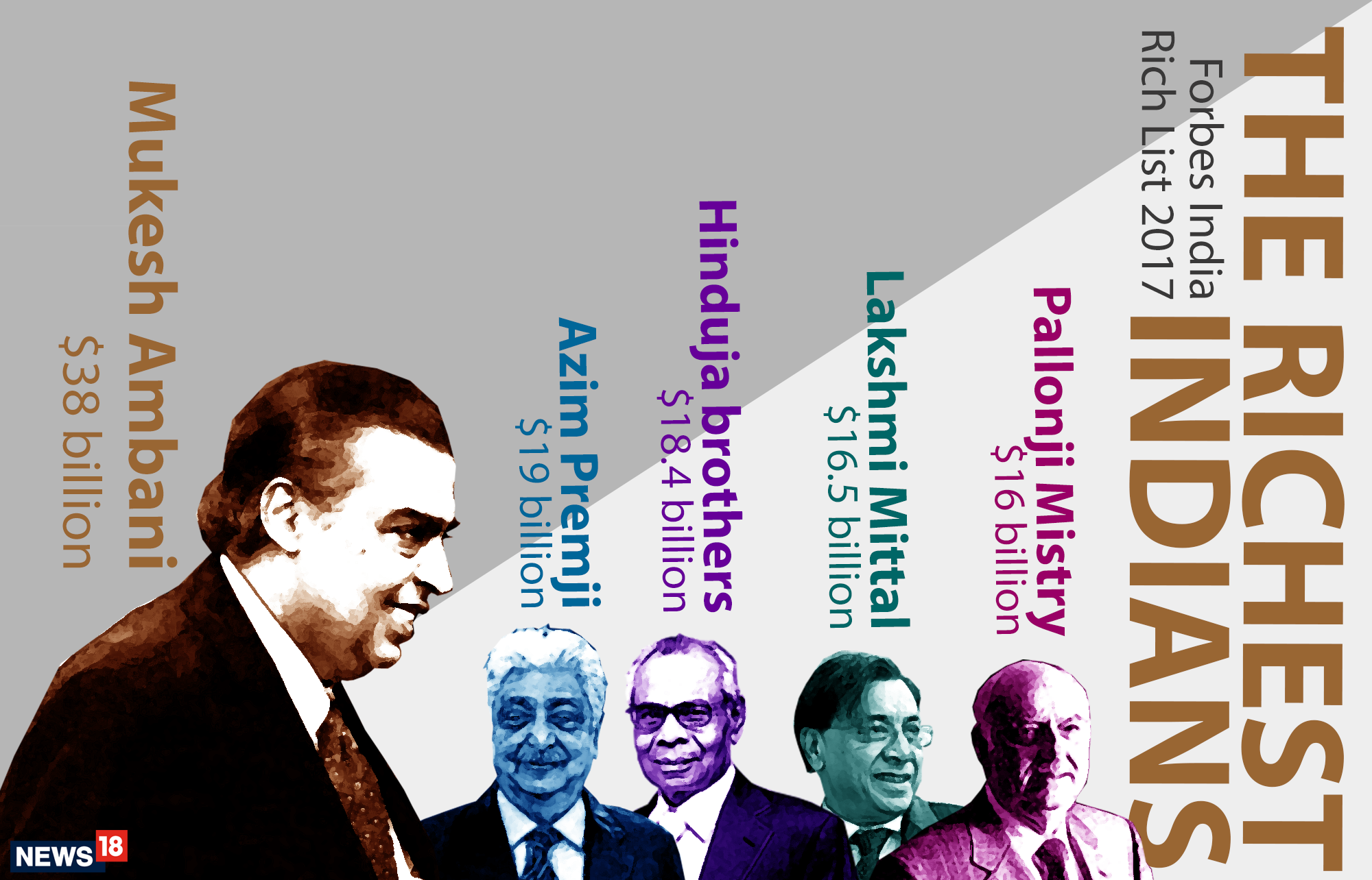 Mukesh Ambani cements decade-long hold at the top