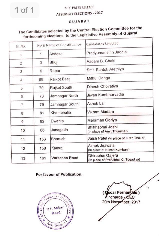 Gujarat congress list
