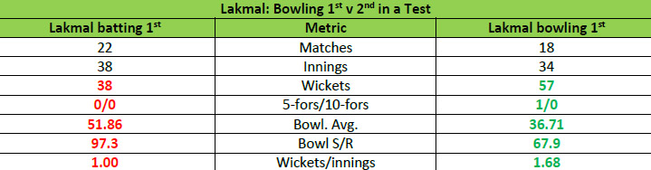 Lakmal Bowling First Innings