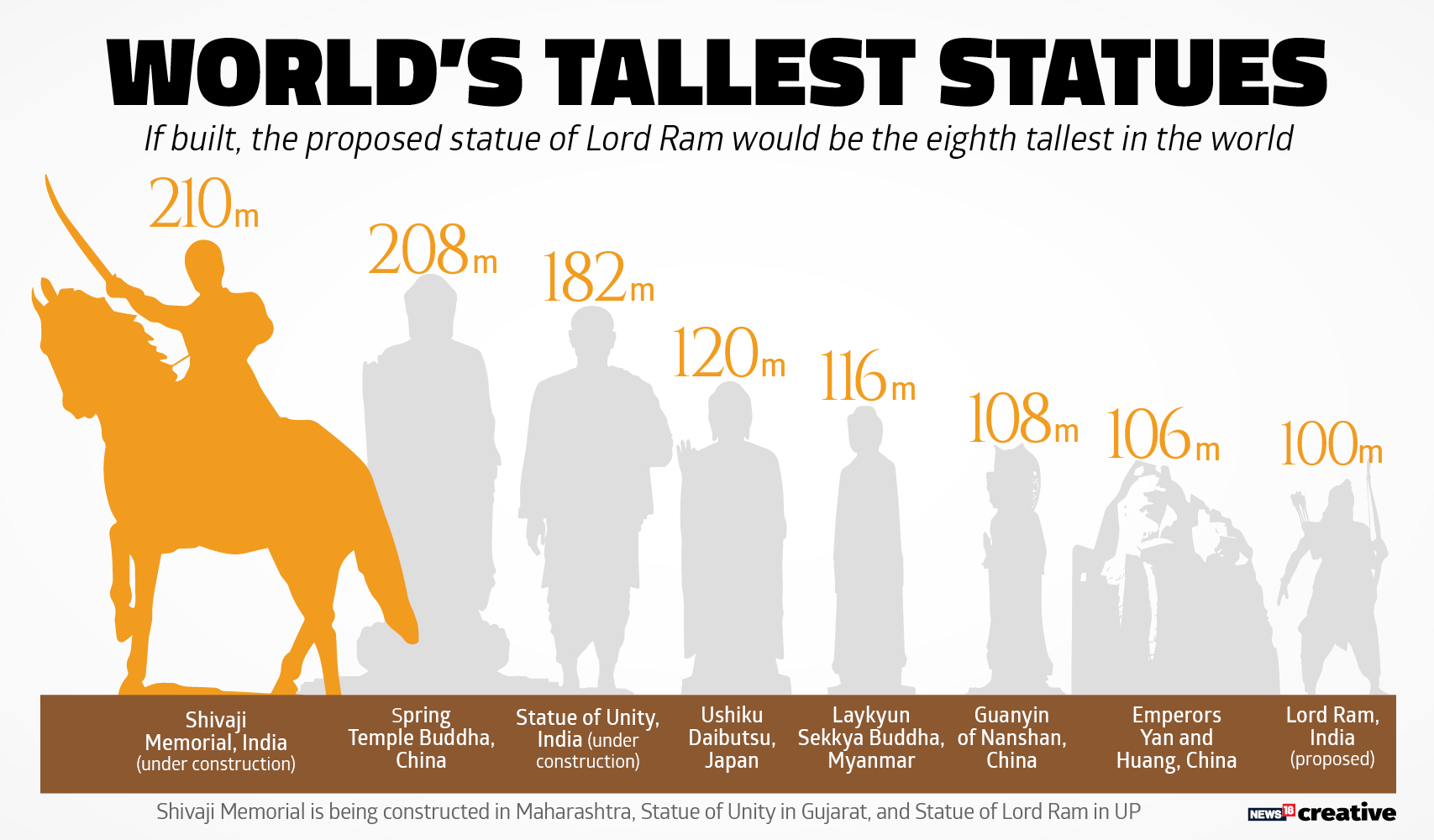 How They Rank Statue Of Lord Ram In Ayodhya Will Be