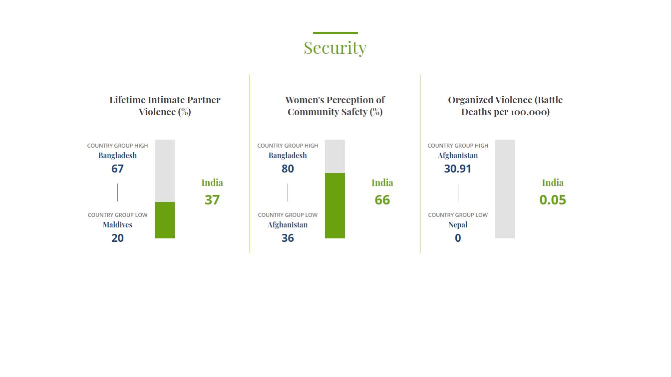 Women security