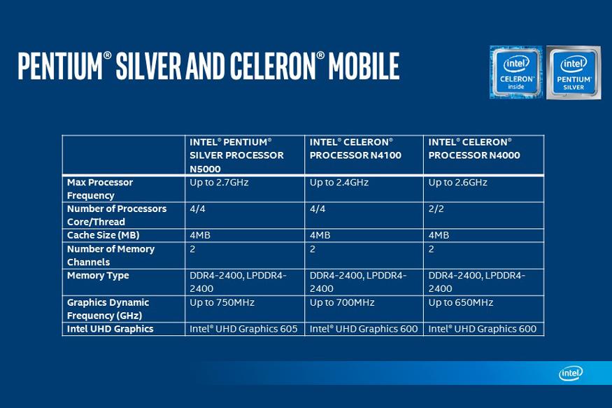 Intel Pentium Silver Processor, Intel Celeron Processor, Gemini Lake Architecture, Intel Desktop Processors