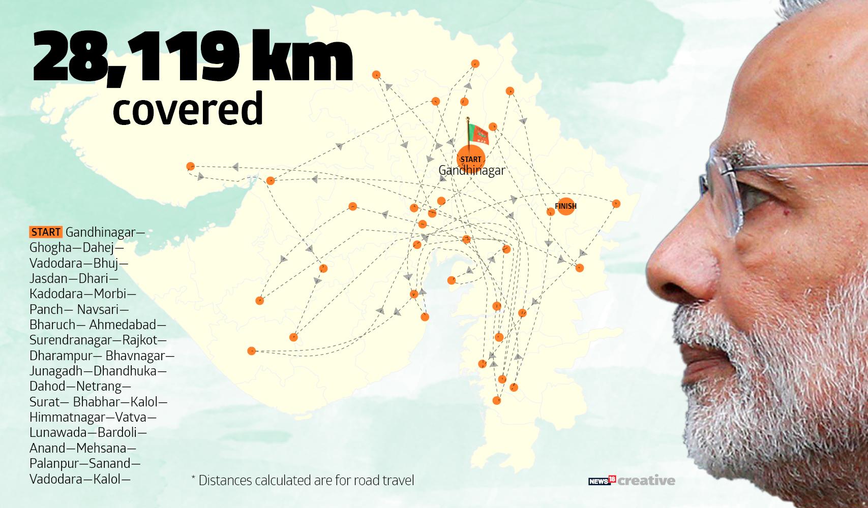 Modi RoadMap