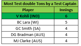 Most double tons as captain