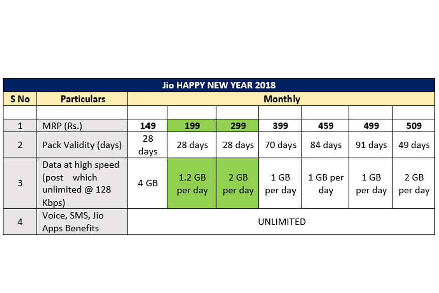Reliance Jio launches Happy New Year plans with daily data benefits