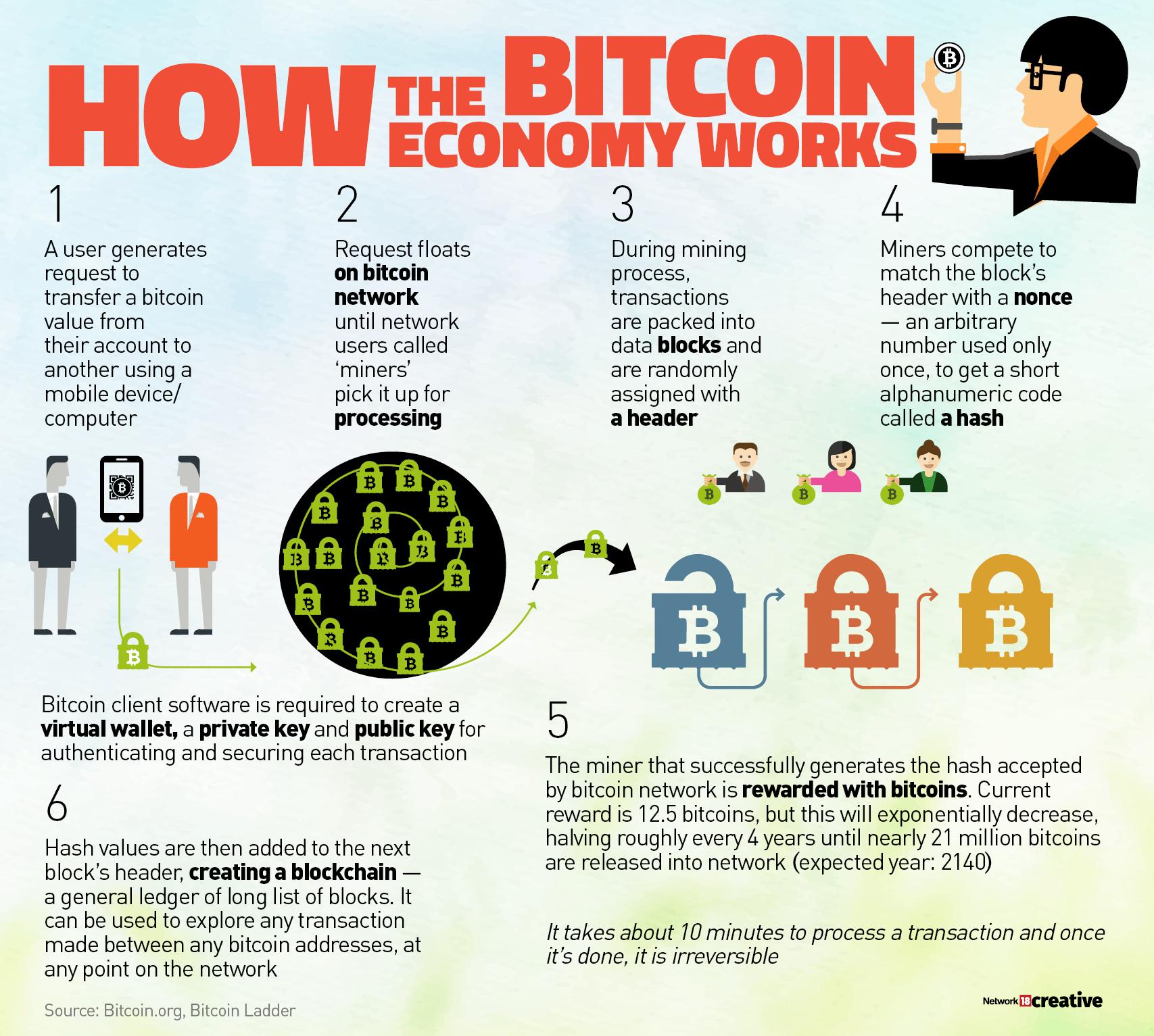 bitcoin economy (1)