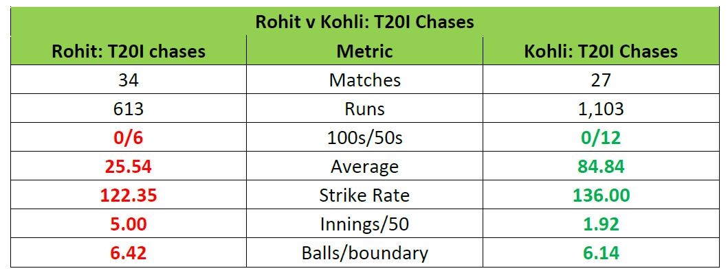 rohit-vs-kohli