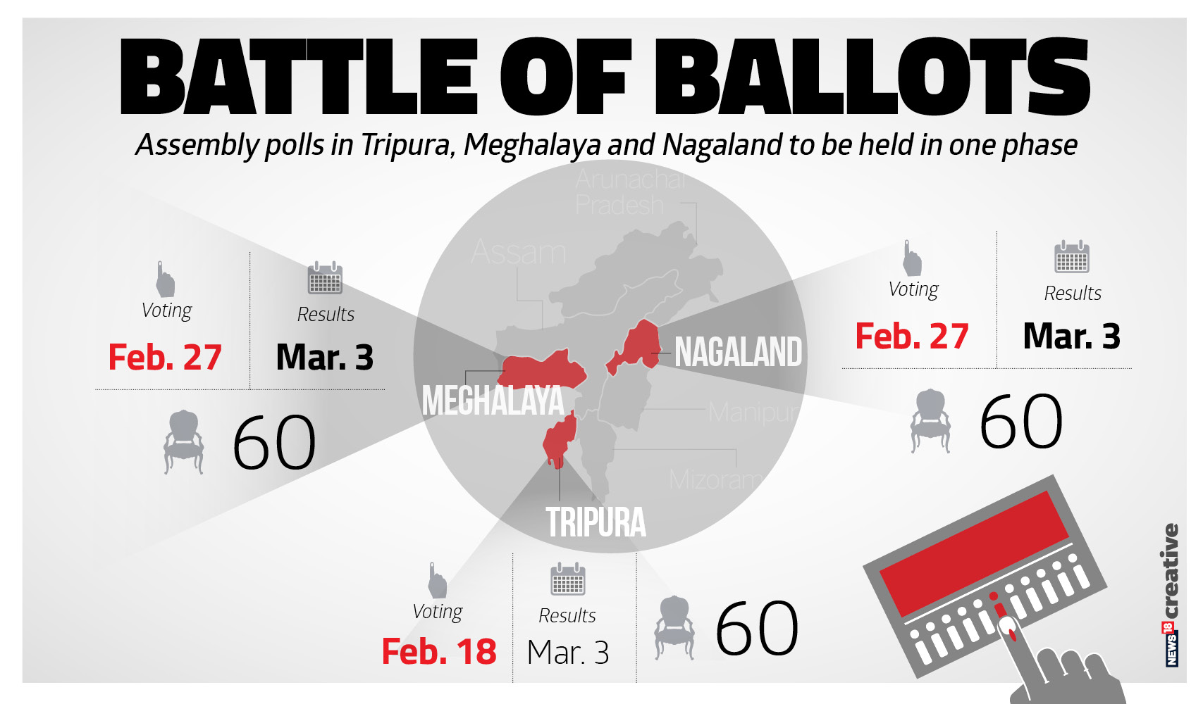 Elections For Meghalaya, Tripura, Nagaland To Be Called Today