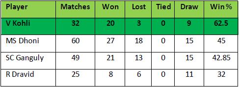 Kohli captain comparison
