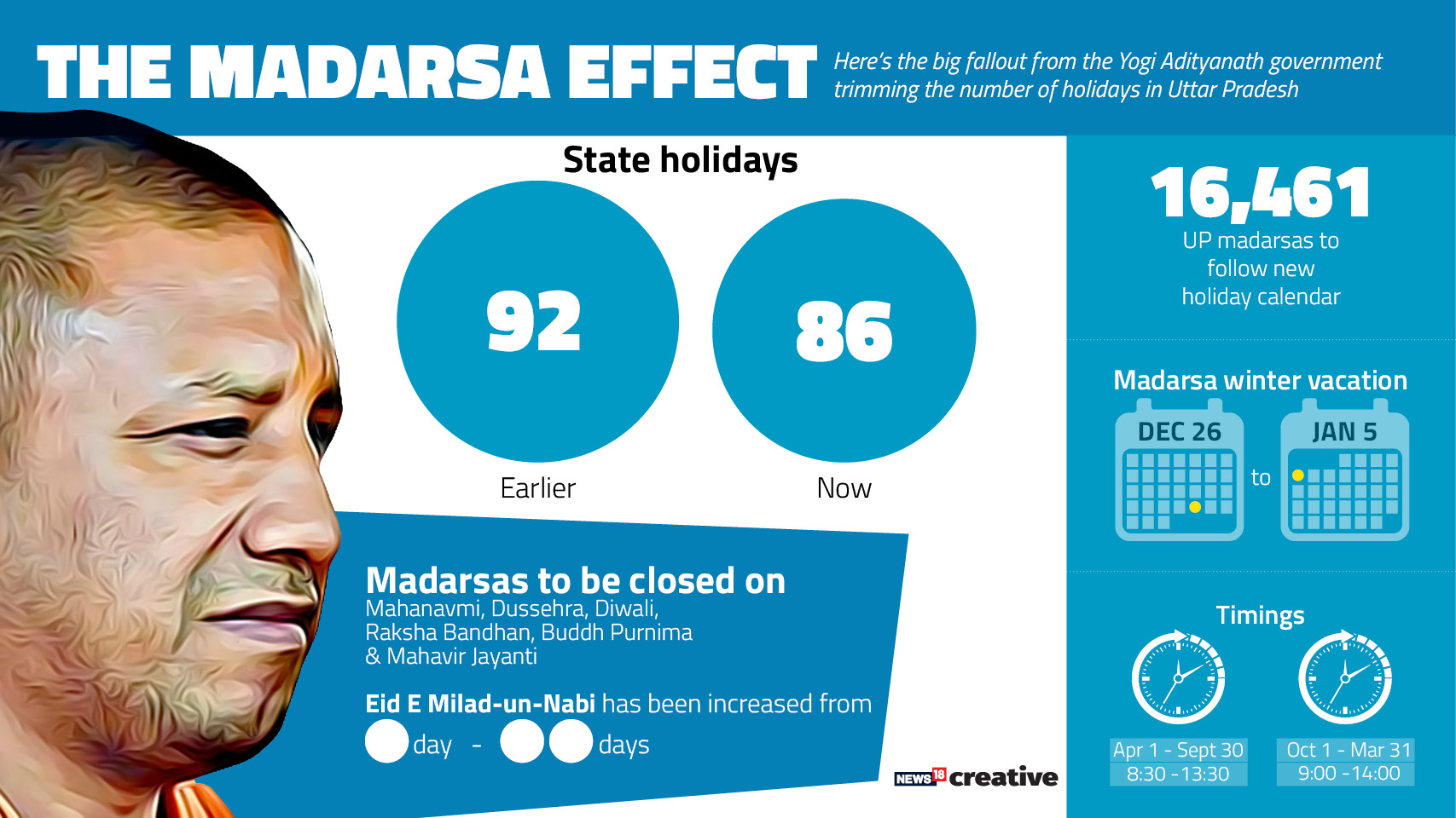 The Madarsa Effect