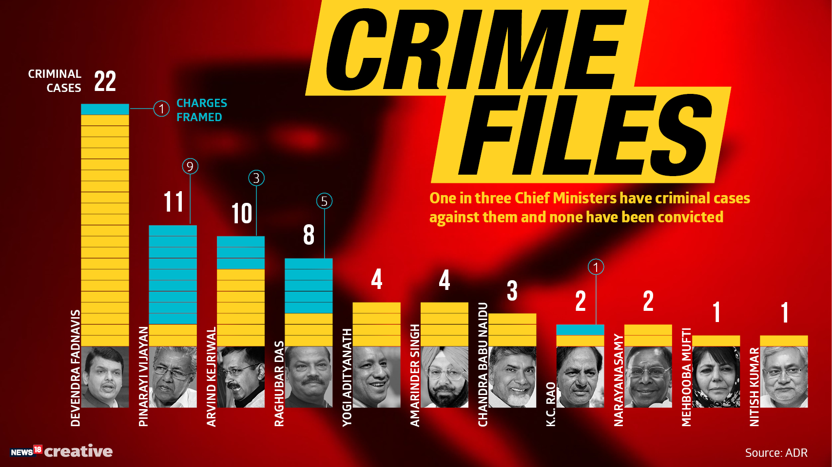 CMs with Criminal Cases (1)