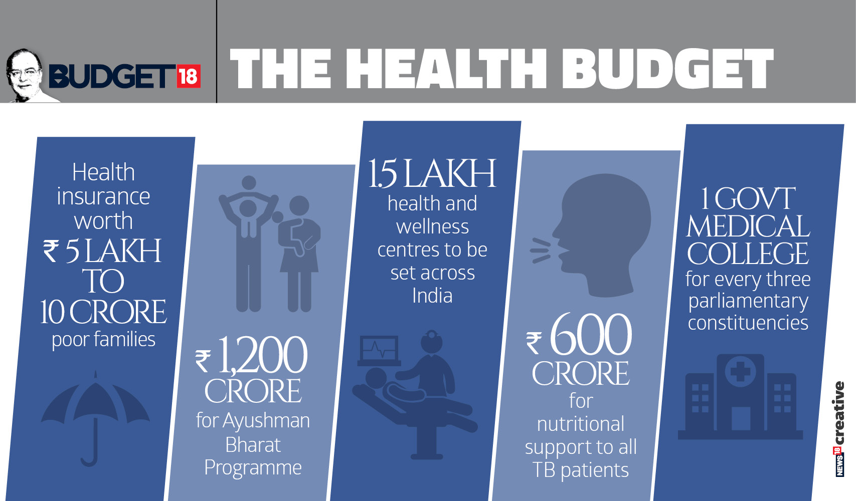 Some laud some criticise Budget announcement for health sector