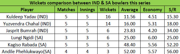 bowlers stat