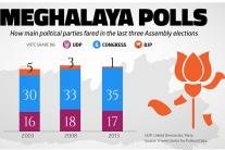 Graphic Detail: Meghalaya Assembly Elections 2018