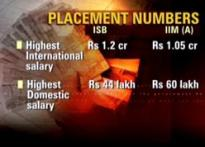 ISB gives IIMs a run for money