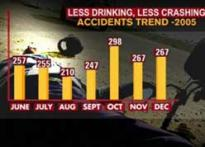 Mumbai moves on right tracks, accidents reduce
