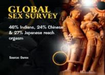 Durex survey: Indians not sexually satisfied