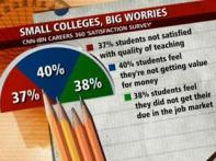 Students not satisfied with private colleges: Survey