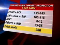 Battle for Maharashtra: Cong-NCP have the edge