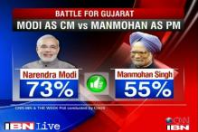 Gujarat poll vote projection: Modi lords over the state