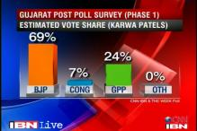 Patel community prefers Narendra Modi as Gujarat Chief Minister