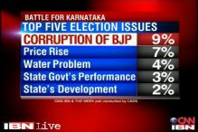 Is corruption a major factor in Karnataka elections?
