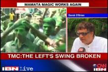 TMC wins WB panchayat polls, Derek says party has passed the test