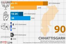 Pre-poll survey: BJP set to decimate Cong in Chhattisgarh, win 61-71 seats