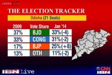Odisha poll tracker: BJD likely to win 10-16 seats, Congress 3-9