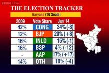 Election tracker: Congress ahead in Haryana, BJP-SAD leads in Punjab