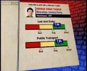 MPs Rating: Anurag Thakur scores 7.66 on a scale of 10