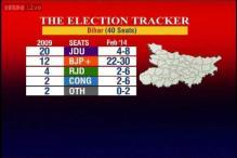 Bihar poll tracker: BJP-LJP 22-30 seats, JDU 4-8, RJD, Cong 2-6 each