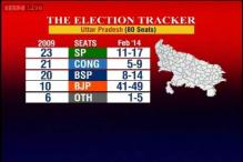 UP poll tracker: BJP may get 41-49 seats, SP 11-17, BSP 8-14, Cong 5-9
