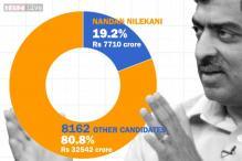 Total assets of 8163 Lok Sabha candidates = Rs 40,252 crore. Nandan Nilekani = Rs 7710 crore (19.2%)