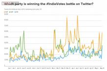 Lok Sabha Elections 2014: Who won Twitter battle and by what margin?