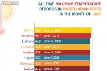 June: All-time maximum temperature records in major Indian cities