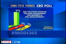 Over 87% CEOs say Modi government pro-business, pro-economic development: Poll