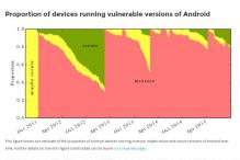 Google-funded security study finds 87% of the Android market vulnerable