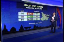 46% voters back JDU-RJD-Congress, 38% BJP-led NDA: CNN-IBN-Axis My India pre-poll survey