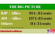 CNN-IBN & Axis Bihar pre-poll survey: Nitish back with 129-145 seats for JDU-RJD-Congress alliance, BJP-led NDA 87-103