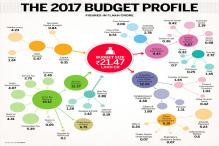 Budget 2017: Where Does the Money Come From, What is it Spent on