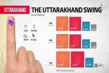 Uttarakhand Elections 2017: A Look at the Uttarakhand Swing