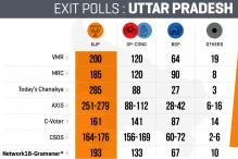 Could the Exit Polls Go Horribly Wrong in UP? Here Are My Five Reasons
